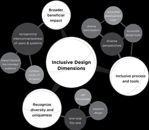 Inclusive Design Dimensions