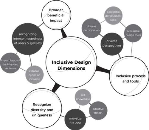 Inclusive Design Dimensions